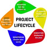 Project Lifecycle Royalty Free Stock Photo