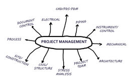 Free Project Management Stock Photo - 25978220