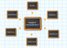 Project management. Flow chart with chalkboard on white paper sheet background vector illustration
