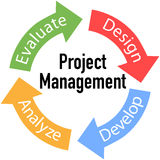 Project Management Business Arrows Cycle. Project Management business product development arrows cycle Royalty Free Stock Photo