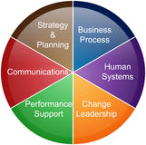 Project management business pie chart. A clear and very useful image of the aspects of project management Stock Images