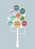 Project management business plan tree with circle shape Royalty Free Stock Images