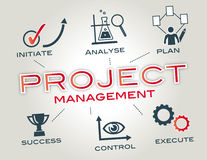 Project Management concept. Infographic with keywords and icons Stock Photos