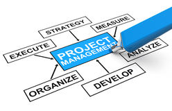 Project management. 3d generated picture of a project management concept Royalty Free Stock Photos
