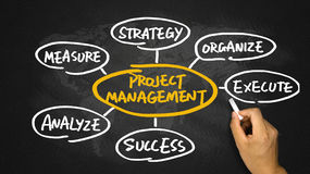 Project management flow chart hand drawing on blackboard Stock Images