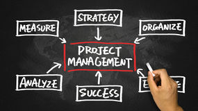 Project management flow chart hand drawing on blackboard Royalty Free Stock Images