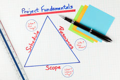 Project Management Fundamentals Diagram Stock Image