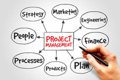 Project management. Mind map, business concept Stock Photos