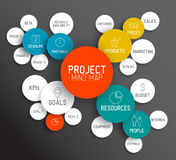 Project management mind map scheme / concept Stock Image