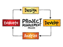 Project management process Stock Image