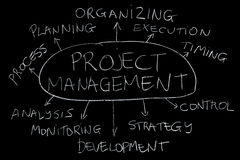 Project management. Summarizing relevant topics about project management (chalk on blackboard Royalty Free Stock Photos