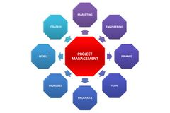 Project management tag cloud on whiteboard isolated. Project management tag cloud on whiteboard isolated stock photos