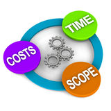 Project management triangle. Elements or concept of project management, time scope and costs Stock Images