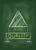 Project management triangle on blackboard vector illustration