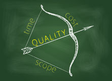 Project management triangle bow Royalty Free Stock Images