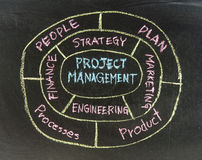 Project Manager Concept Work Flow Stock Photos