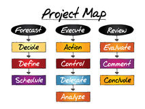PROJECT MAP flow chart Stock Photography