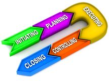 Project phases. Project stages or phases in order, initiating planning executing controlling and closing Royalty Free Stock Photo