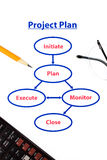 Project plan process. Five steps of a project plan with pencil, glasses and calculator stock photography