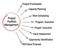 Project Portfolio Management. Components of Project Portfolio Management Royalty Free Stock Photos