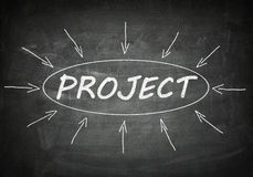 Project. Process information concept on black chalkboard Royalty Free Stock Photography