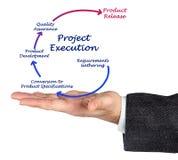 Projekt-Durchführung lizenzfreies stockfoto
