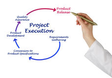 Projekt-Durchführung lizenzfreie stockbilder