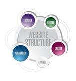 Projeto da ilustração do diagrama da estrutura do Web site Fotos de Stock Royalty Free