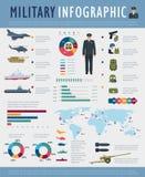 Projeto infographic militar da defesa da força do exército ilustração stock