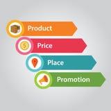 Promoção de mercado dos povos do preço do produto da mistura 4p ilustração royalty free