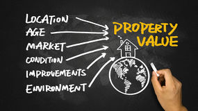Property concept hand drawing on blackboard Royalty Free Stock Images