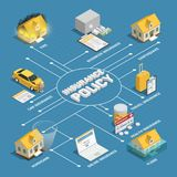 Insurance Policy Isometric Flowchart Poster Stock Photos