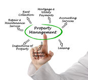 Property Management. Presenting diagram of Property Management Royalty Free Stock Photos