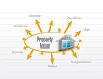 Property value business model Stock Photos