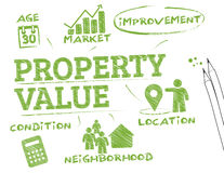 Property Value. Chart with keywords and icons Stock Photo