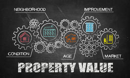 Property value concept. On blackboard royalty free stock photo