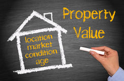 Property value drawing Stock Photos