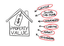 Property Value Flow Chart Royalty Free Stock Photo