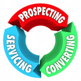 Prospecting Converting Servicing Sales Life Cycle Process Proced. Prospecting, Converting and Servicing words on a diagram of arrows in a cycle for selling in a Royalty Free Stock Photography