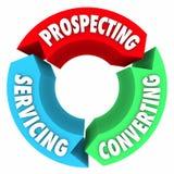 Prospection convertissant le processus de service Proced de cycle de vie de ventes Photographie stock libre de droits