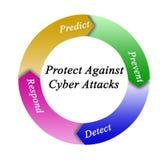 Proteção contra ataques do cyber Fotos de Stock