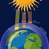 Protección de la capa de ozono contra la radiación ultravioleta libre illustration