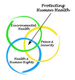 Protecting Human Health Royalty Free Stock Photos