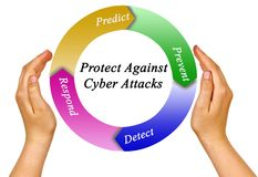 Protection Against Cyber Attacks. Presenting Protection Against Cyber Attacks stock photo