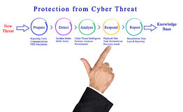 Protection from Cyber Threat Royalty Free Stock Photography