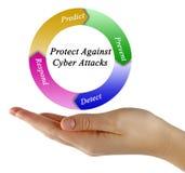 Protezione contro gli attacchi cyber fotografia stock libera da diritti