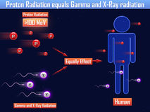 Proton Radiation equals Gamma and X-Ray radiation (3d illustration. Proton Radiation equals Gamma and X-Ray radiation Stock Photo