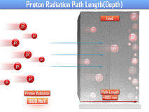 Proton Radiation Path Length (3d illustration). Proton Radiation Path Length 3d Royalty Free Stock Image