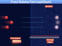 Proton Radiation Path Length (3d illustration). Proton Radiation Path Length 3d Royalty Free Stock Photo