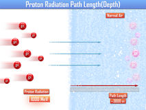 Proton Radiation Path Length (3d illustration). Proton Radiation Path Length 3d Stock Photos